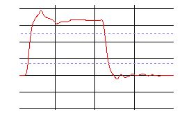 Customer case solving signal integrity issue