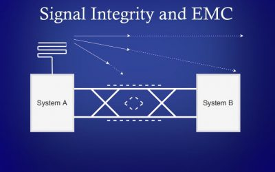 Signal & Power Integrity analysis as a solution for EMC problems